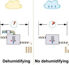 Luftentfeuchtung Produktion